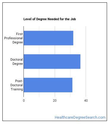 Urologist Degree Level