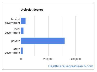 Urologist Sectors