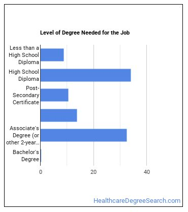 Veterinary Assistant Degree Level