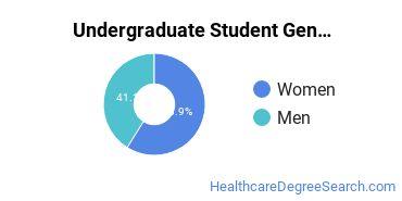 Undergraduate Student Gender Diversity at  Eastern