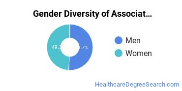 Gender Diversity of Associate's Degrees in Athletic Trainer