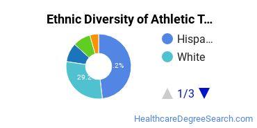 Athletic Training Majors in CA Ethnic Diversity Statistics