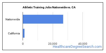 Athletic Training Jobs Nationwide vs. CA