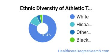 Athletic Training Majors in CT Ethnic Diversity Statistics
