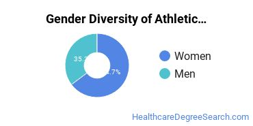 Athletic Training Majors in DE Gender Diversity Statistics