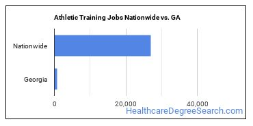 Athletic Training Jobs Nationwide vs. GA