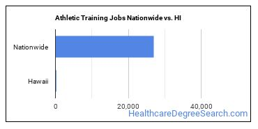 Athletic Training Jobs Nationwide vs. HI