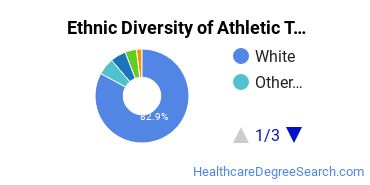 Athletic Training Majors in IN Ethnic Diversity Statistics