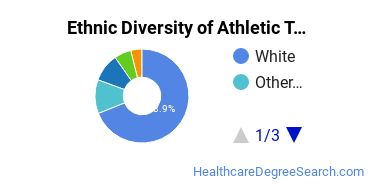 Athletic Training Majors in KS Ethnic Diversity Statistics