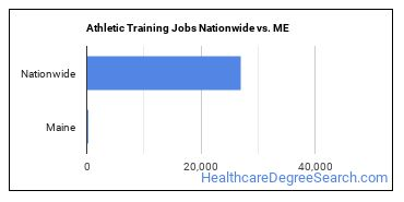 Athletic Training Jobs Nationwide vs. ME