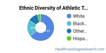 Athletic Training Majors in MD Ethnic Diversity Statistics