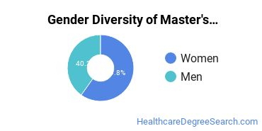 Gender Diversity of Master's Degrees in Athletic Trainer