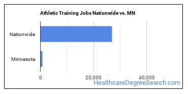 Athletic Training Jobs Nationwide vs. MN