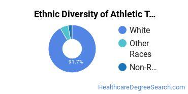Athletic Training Majors in NH Ethnic Diversity Statistics
