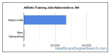 Athletic Training Jobs Nationwide vs. NH