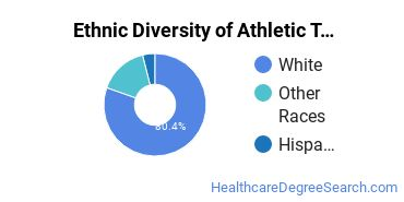 Athletic Training Majors in ND Ethnic Diversity Statistics