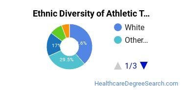 Athletic Training Majors in OR Ethnic Diversity Statistics