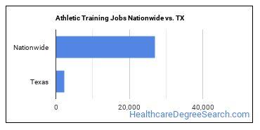 Athletic Training Jobs Nationwide vs. TX