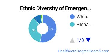 Emergency Medical Technology Majors in CA Ethnic Diversity Statistics