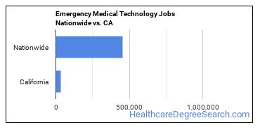 Emergency Medical Technology Jobs Nationwide vs. CA