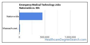 Emergency Medical Technology Jobs Nationwide vs. MA