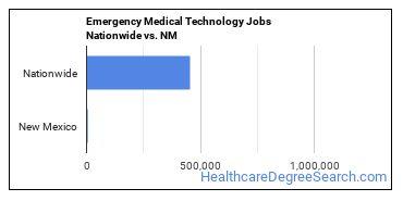 Emergency Medical Technology Jobs Nationwide vs. NM