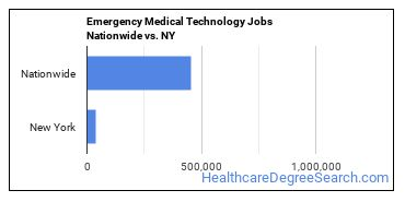 Emergency Medical Technology Jobs Nationwide vs. NY