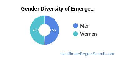 Emergency Medical Technology Majors in NC Gender Diversity Statistics