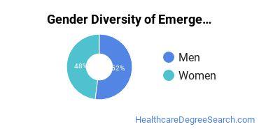 Emergency Medical Technology Majors in WI Gender Diversity Statistics