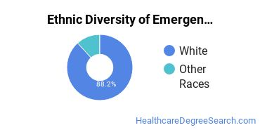 Emergency Medical Technology Majors in WY Ethnic Diversity Statistics