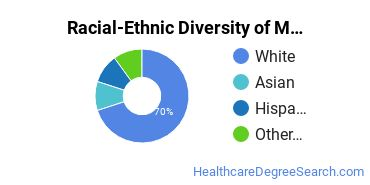 Racial-Ethnic Diversity of Medical/Clinical Assistant Students with Bachelor's Degrees