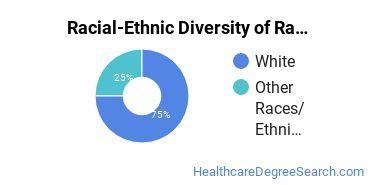 Racial-Ethnic Diversity of Radiologist Assistant Students with Bachelor's Degrees