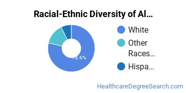 Racial-Ethnic Diversity of Alternative Medical Support Students with Bachelor's Degrees
