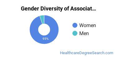 Gender Diversity of Associate's Degrees in Alternative Medicine