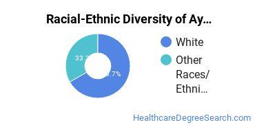 Racial-Ethnic Diversity of Ayurvedic Medicine/Ayurveda Students with Bachelor's Degrees