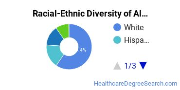 Racial-Ethnic Diversity of Alternative Medicine Bachelor's Degree Students