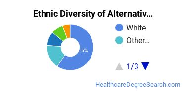 Alternative Medicine & Systems Majors in CA Ethnic Diversity Statistics
