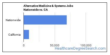 Alternative Medicine & Systems Jobs Nationwide vs. CA