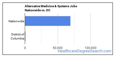 Alternative Medicine & Systems Jobs Nationwide vs. DC