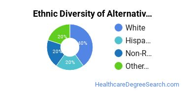 Alternative Medicine & Systems Majors in HI Ethnic Diversity Statistics
