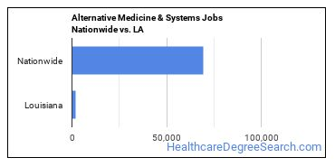 Alternative Medicine & Systems Jobs Nationwide vs. LA