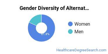 Alternative Medicine & Systems Majors in MI Gender Diversity Statistics
