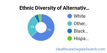 Alternative Medicine & Systems Majors in MN Ethnic Diversity Statistics
