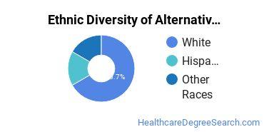 Alternative Medicine & Systems Majors in OH Ethnic Diversity Statistics