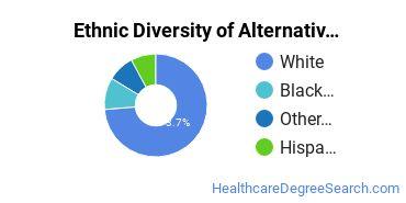 Alternative Medicine & Systems Majors in OR Ethnic Diversity Statistics