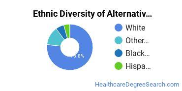 Alternative Medicine & Systems Majors in PA Ethnic Diversity Statistics