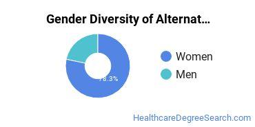 Alternative Medicine & Systems Majors in PA Gender Diversity Statistics