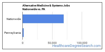 Alternative Medicine & Systems Jobs Nationwide vs. PA