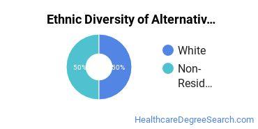 Alternative Medicine & Systems Majors in TN Ethnic Diversity Statistics