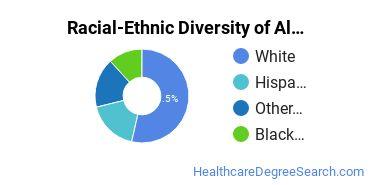Racial-Ethnic Diversity of Alternative Medicine Undergraduate Certificate Students